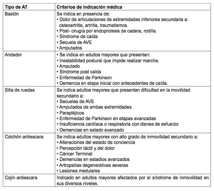 Criterios para usar ayudas técnicas