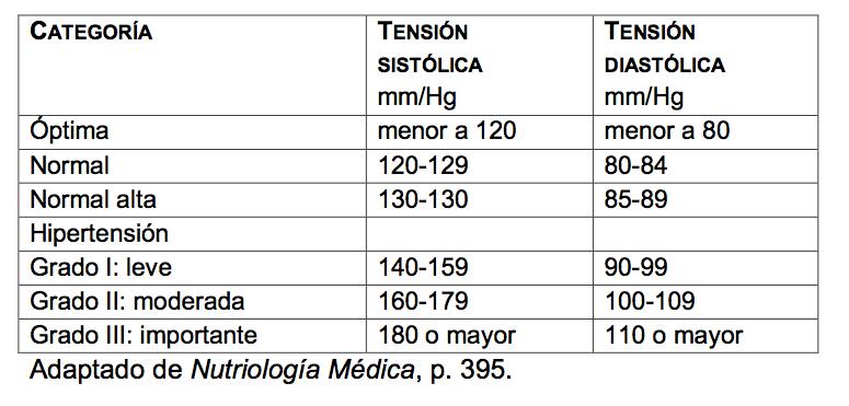 Hipertensión síntomas…clasificación de la presión arterial