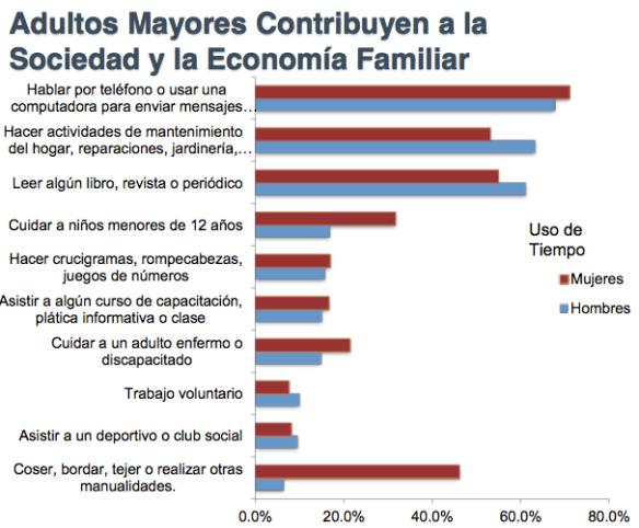 Adultosmayores_contribucion