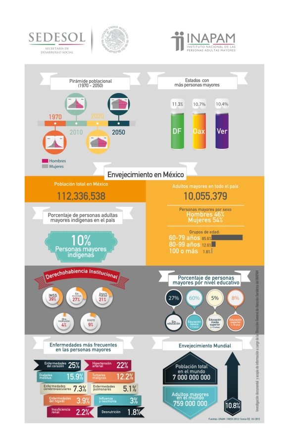 Del sitio web: http://www.inapam.gob.mx/es/INAPAM/Infografias