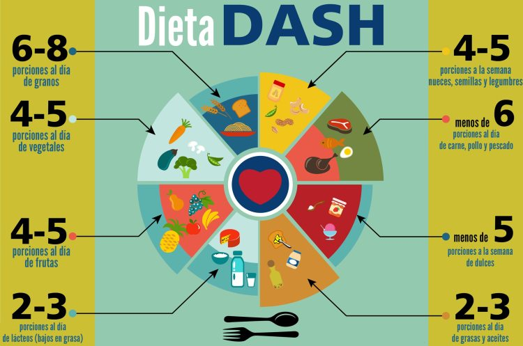 dieta-dash-como-funciona-que-es-perder-peso-adelgazar
