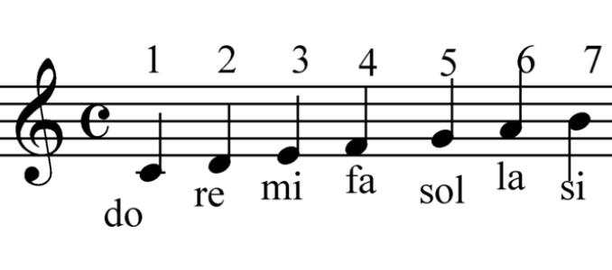 pentagrama-7-notas-musicales-actuales