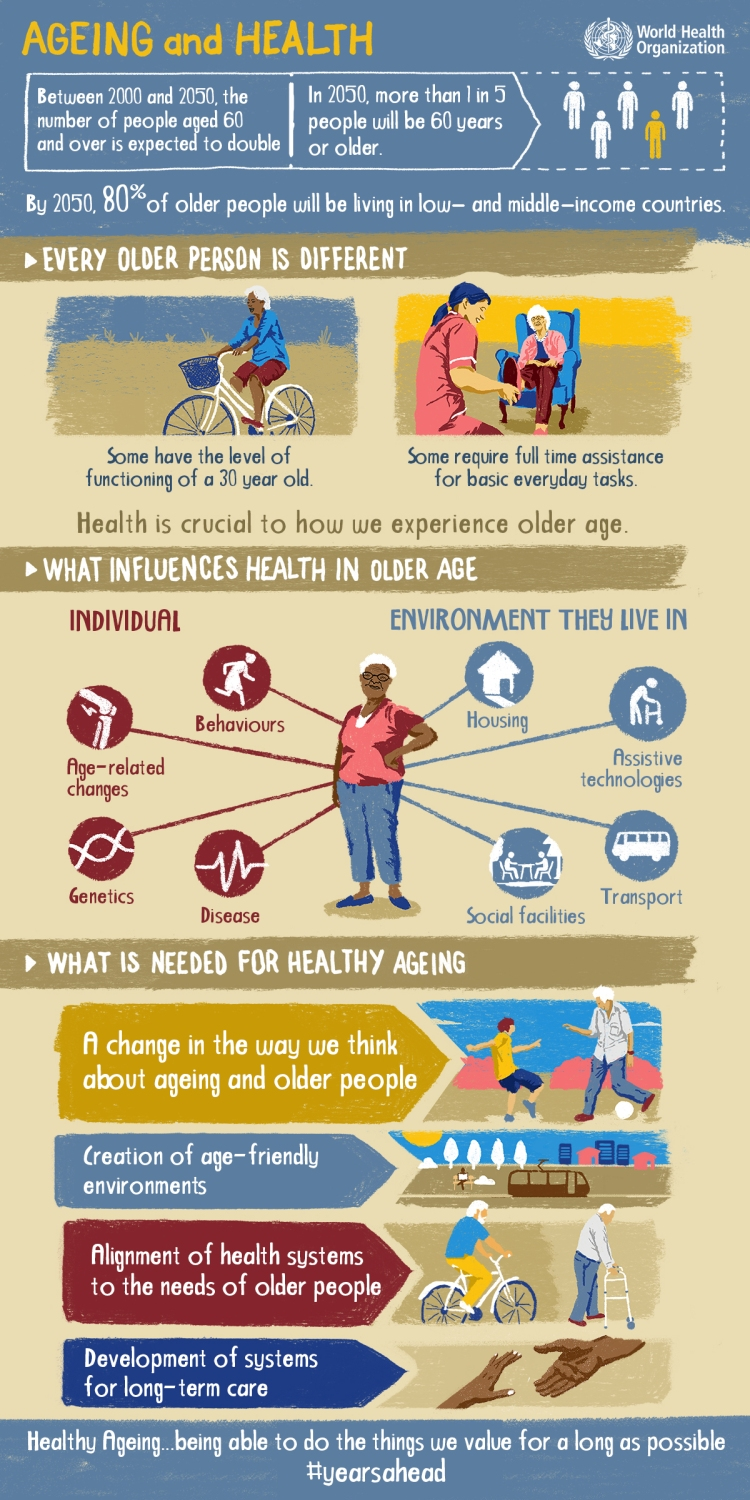 Ageing and Health