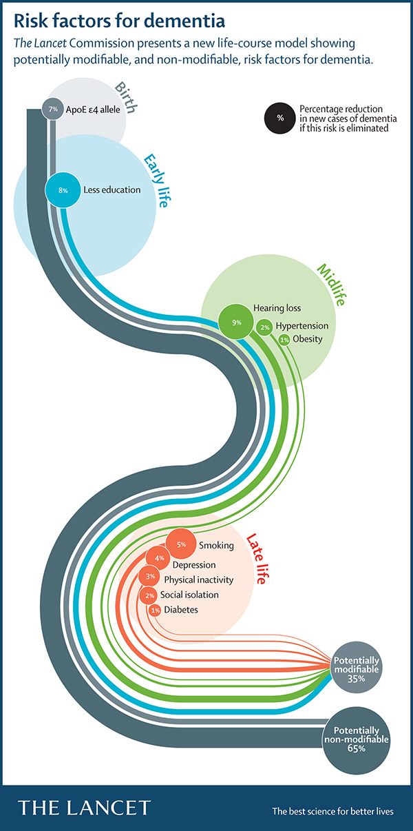 dementia_infog_600w_the lacent risk factores for dementia