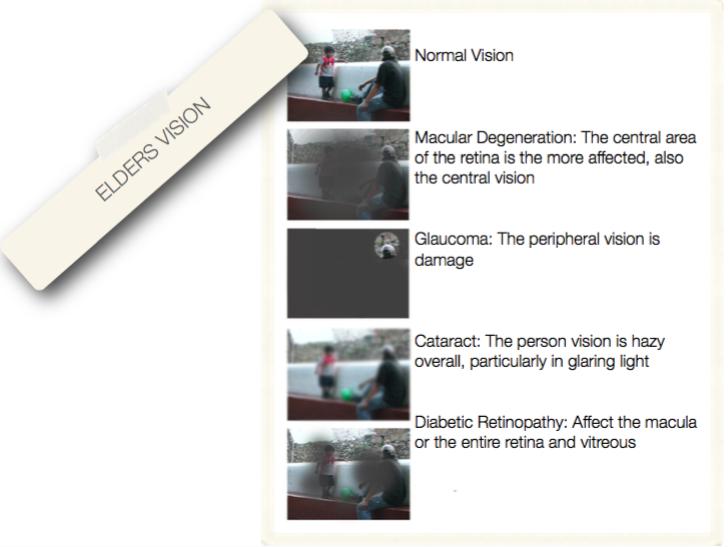 Elderly vision types design for aging