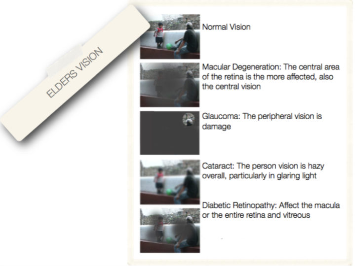 Elderly vision types design for aging