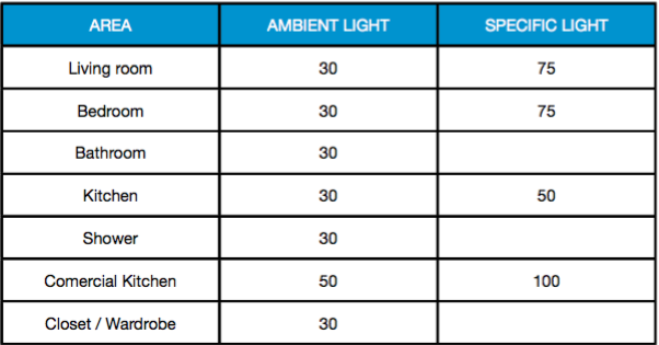 light levels in a aging facility