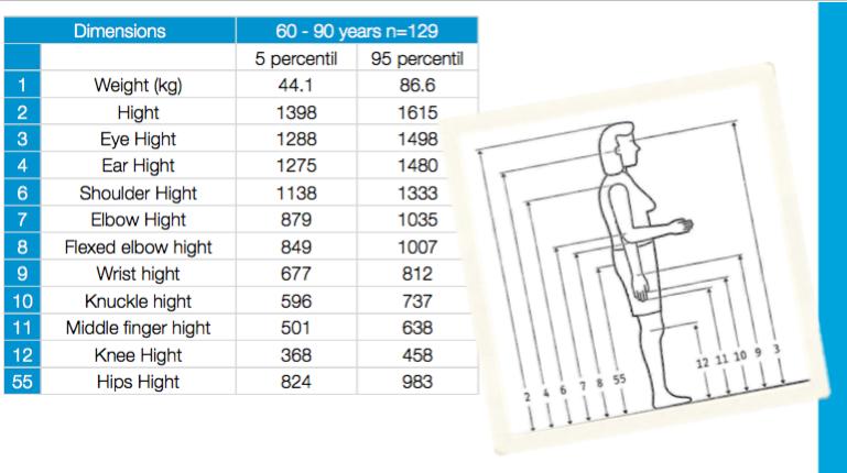 Mexican elderly antrophometrics design for aging