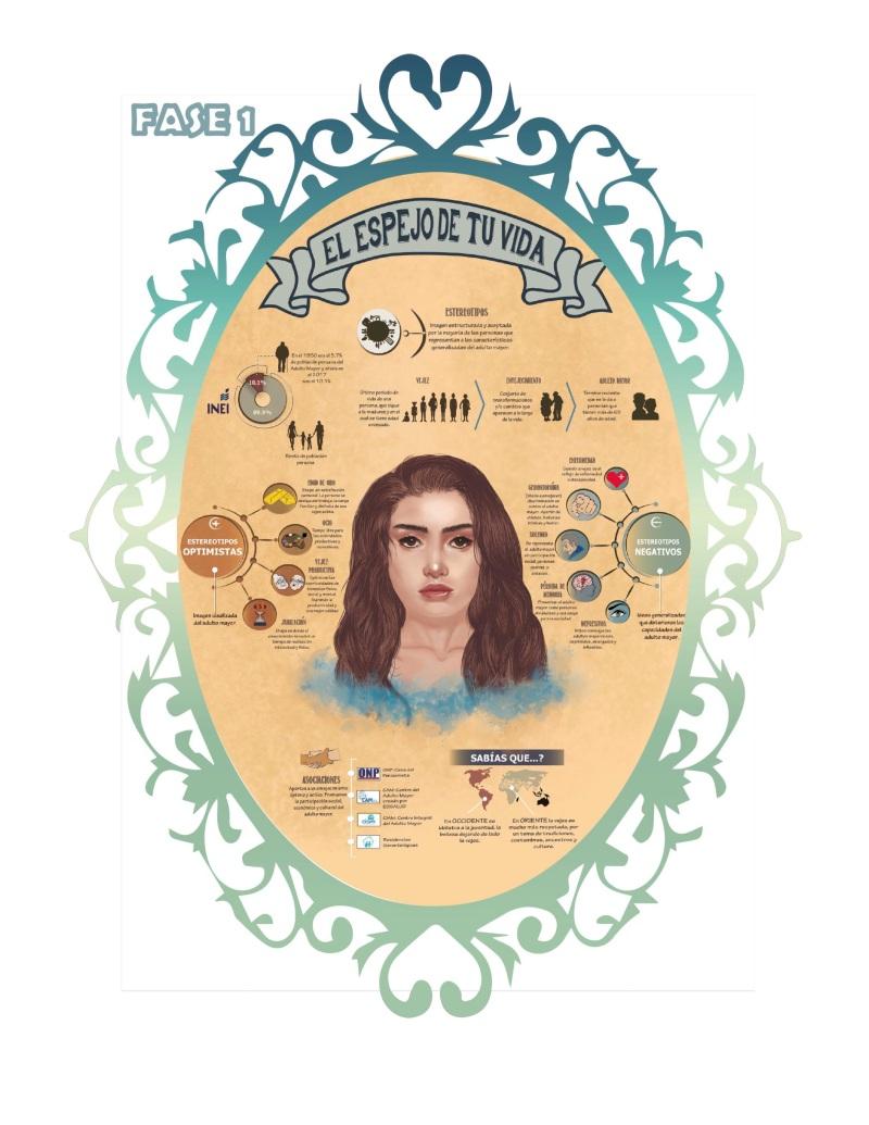 Infografía sobre los estereotipos de la vejez y la percepción en los transeúntes de 20 a 35 años de la Plaza San Martín, Lima, 2018