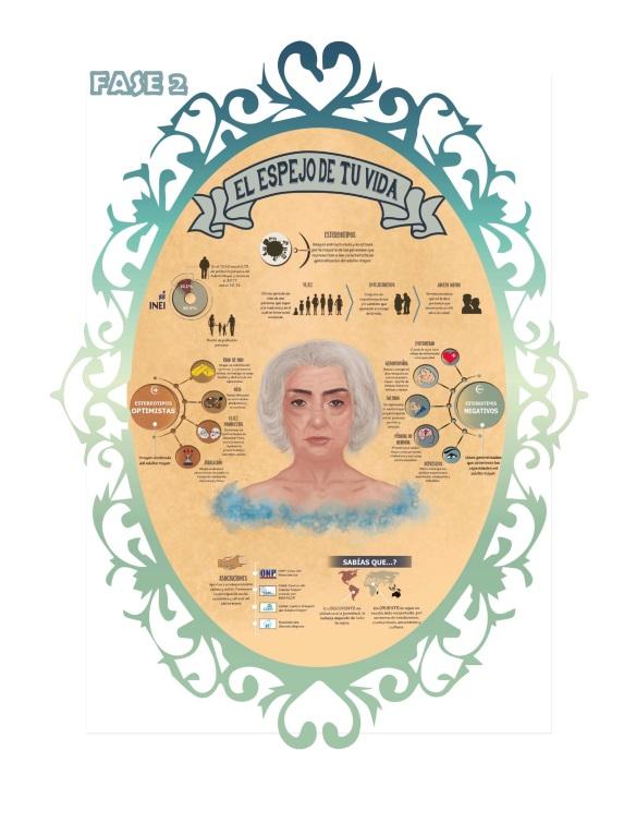 Infografía sobre los estereotipos de la vejez y la percepción en los transeúntes de 20 a 35 años de la Plaza San Martín, Lima, 2018 2